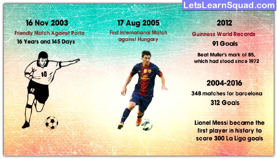 Lionel-Messi-Biography-In-Hindi