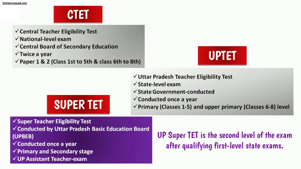 सुपर टेट क्या है?- What Is Super Tet Exam?