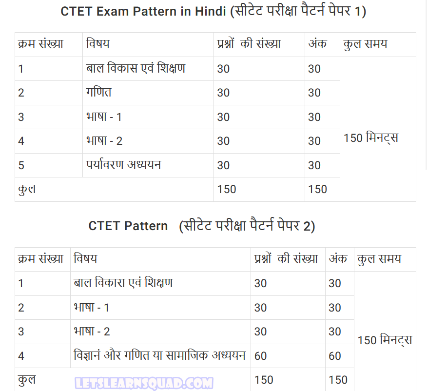 Lets Learn Squad C Ctet-Syllabus-In Hindi